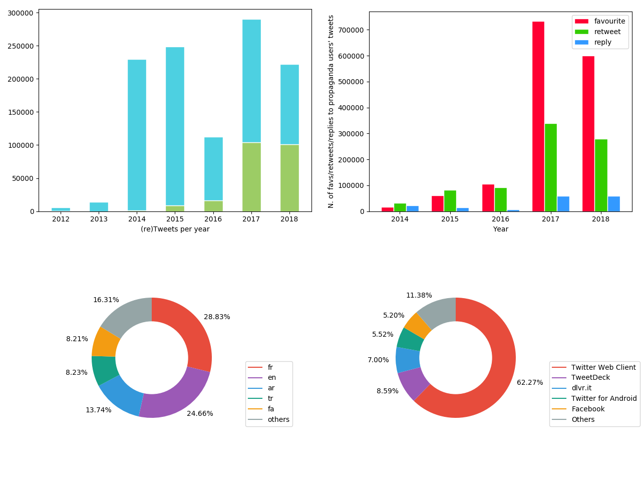 About Iran and IRA Twitter datasets (for fun) - Part I