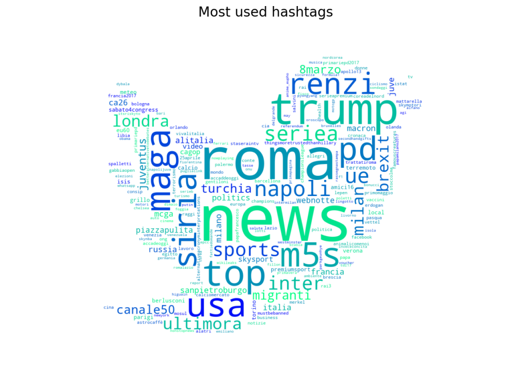 Italian hashtag wordcloud
